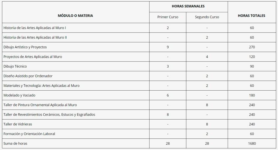 Distribució-horaria-ARTES-APLICADAS-AL-MURO